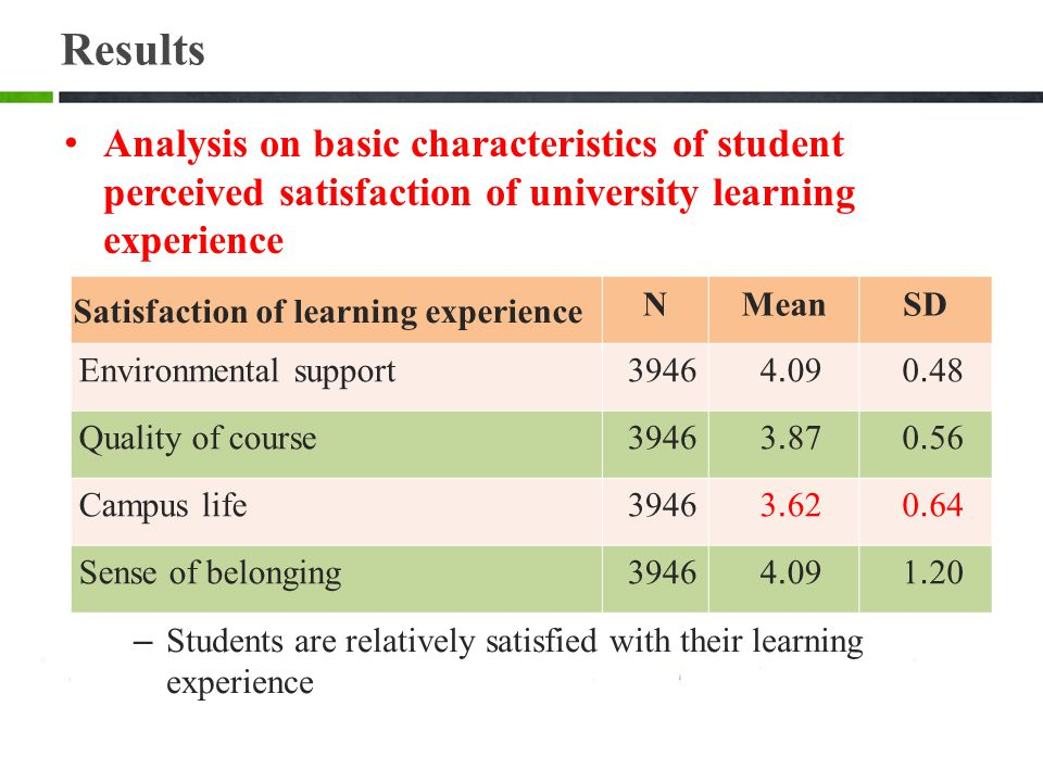 Results Analysis on basic characteristics of student perceived satisfaction of university learning experience.