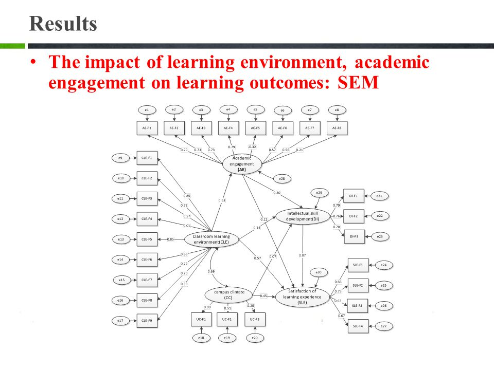 Results The impact of learning environment, academic engagement on learning outcomes: SEM