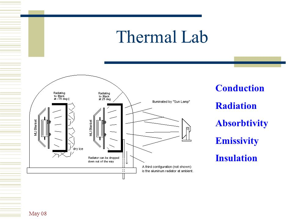 Thermal Lab Conduction Radiation Absorbtivity Emissivity Insulation