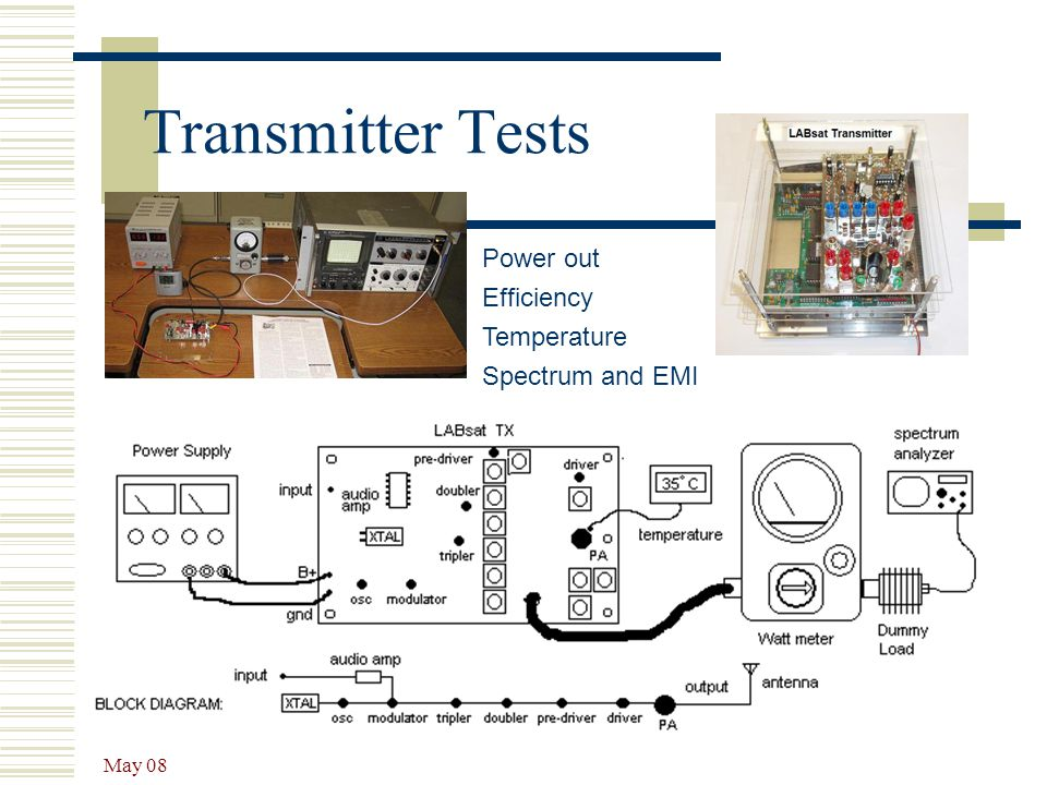 Transmitter Tests Power out Efficiency Temperature Spectrum and EMI