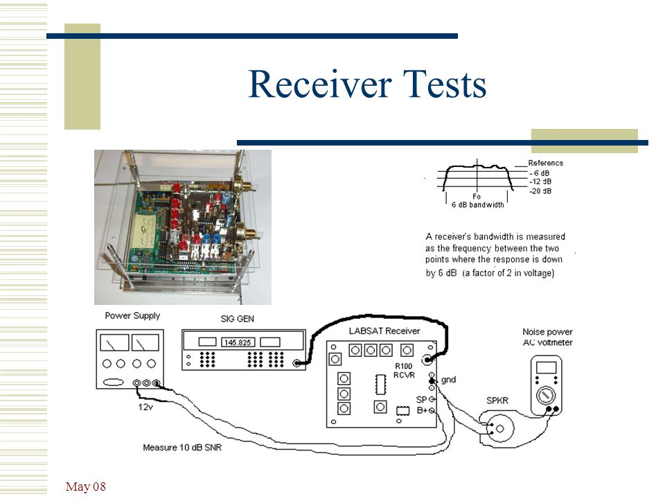 Receiver Tests May 08
