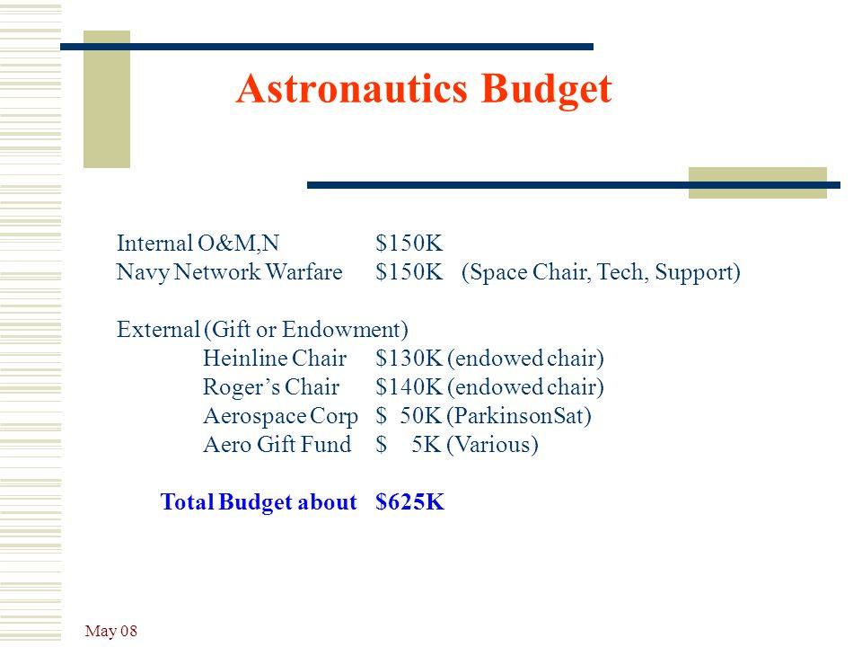 Astronautics Budget Internal O&M,N $150K