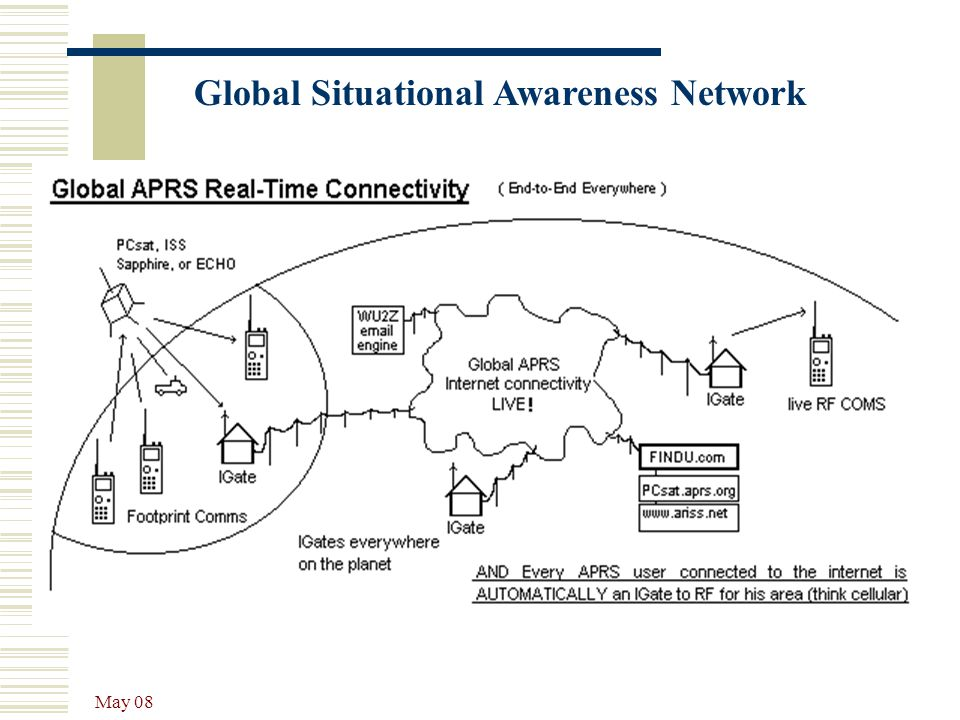 Global Situational Awareness Network