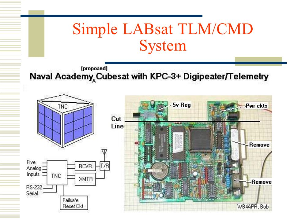 Simple LABsat TLM/CMD System