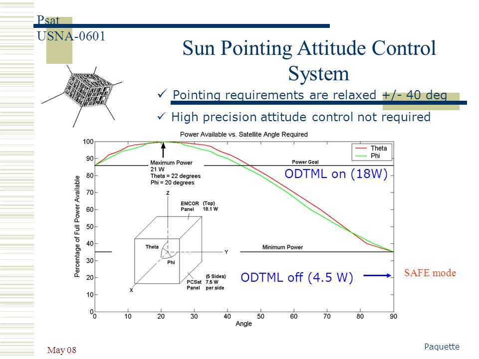 Sun Pointing Attitude Control System