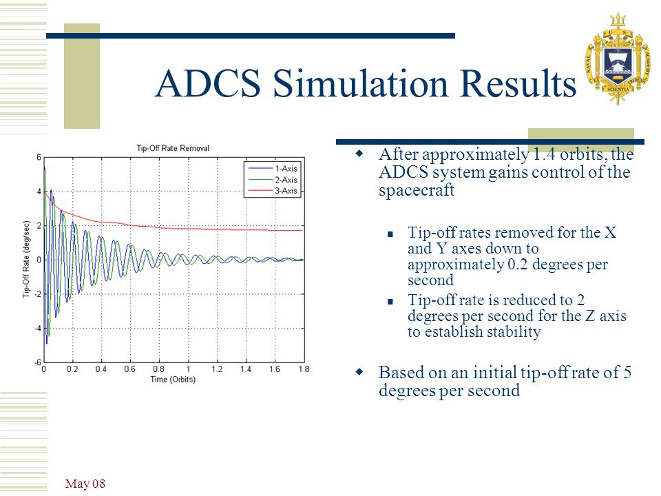 ADCS Simulation Results