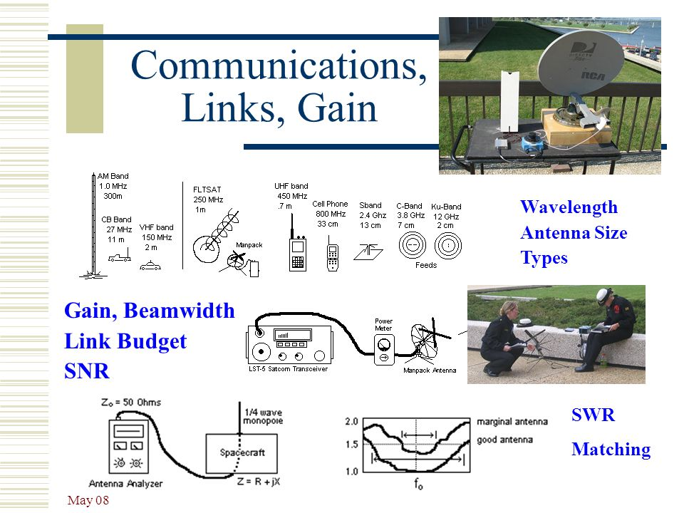 Communications, Links, Gain