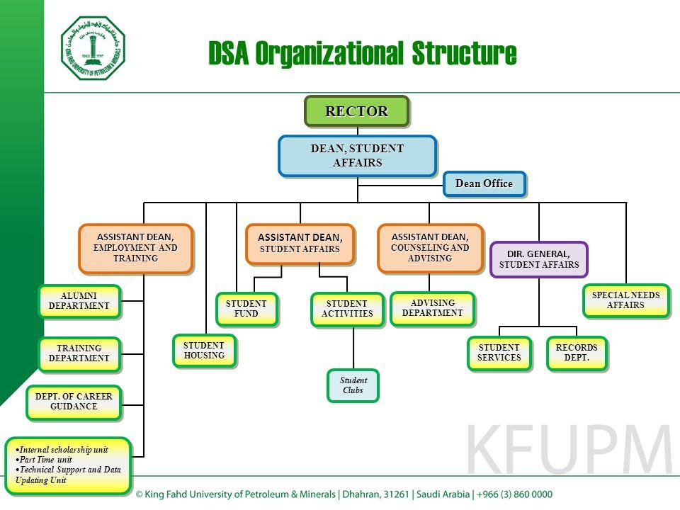 DSA Organizational Structure