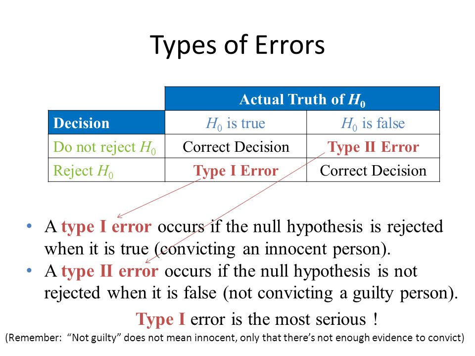 Types of Errors Actual Truth of H0. Decision. H0 is true. H0 is false. Do not reject H0. Correct Decision.