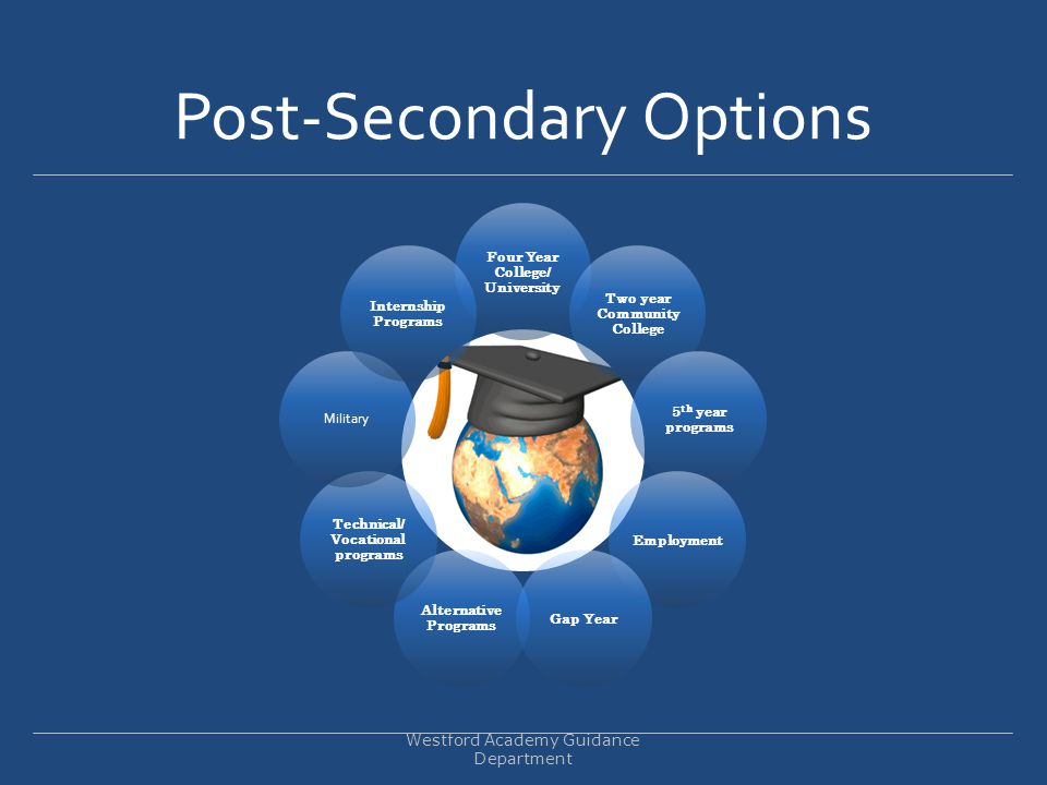 Post-Secondary Options