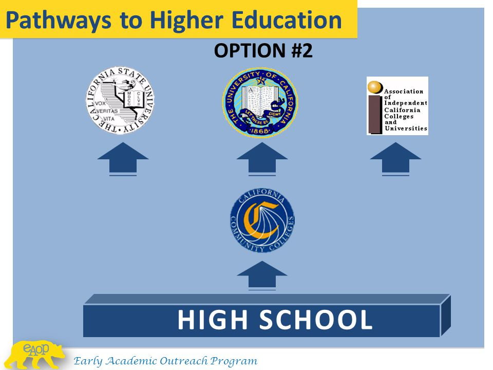 HIGH SCHOOL Pathways to Higher Education OPTION #2
