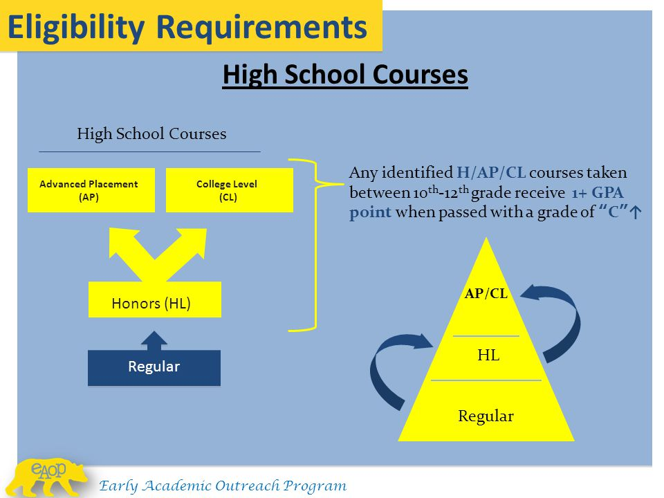 Advanced Placement (AP)
