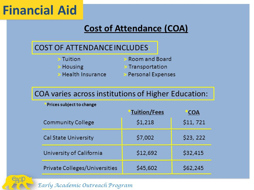 Financial Aid Cost of Attendance (COA) COST OF ATTENDANCE INCLUDES: