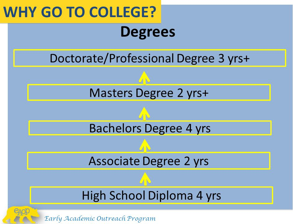 WHY GO TO COLLEGE Doctorate/Professional Degree 3 yrs+