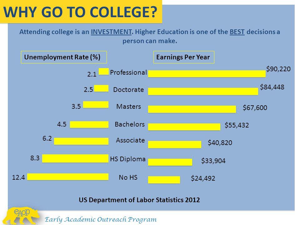 US Department of Labor Statistics 2012