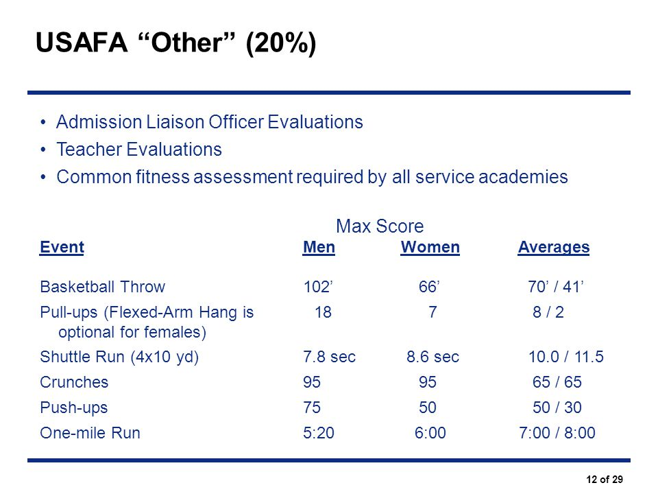 USAFA Other (20%) Admission Liaison Officer Evaluations