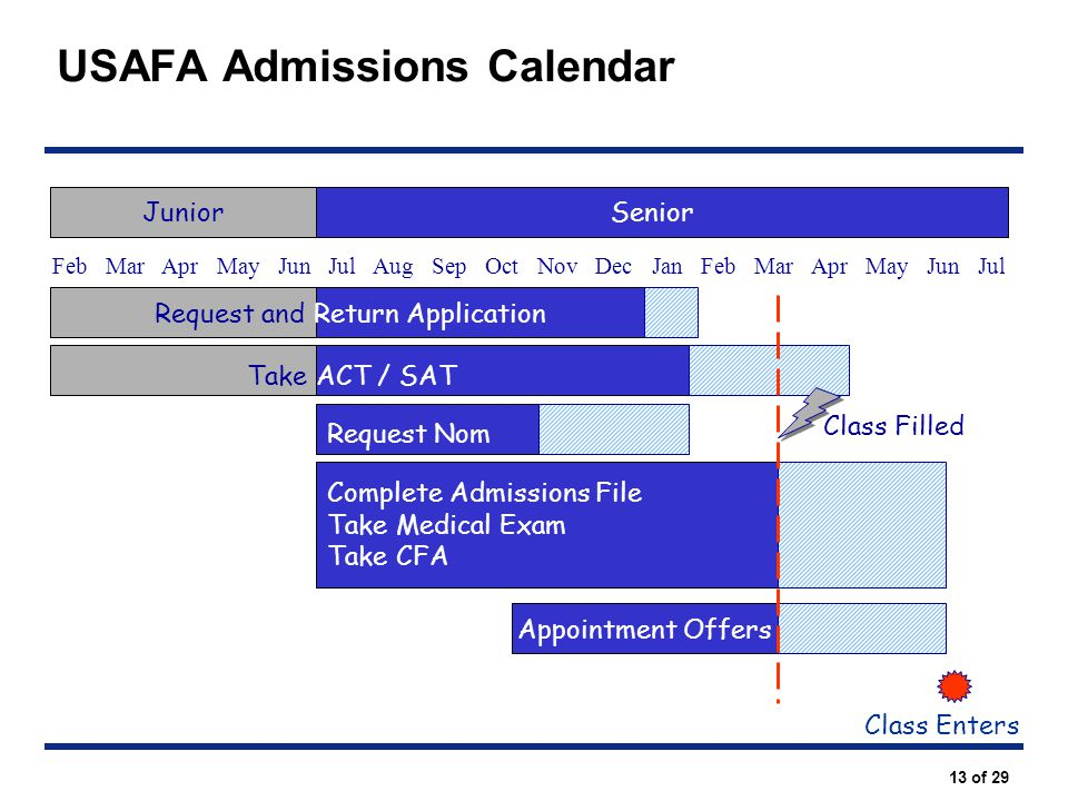 USAFA Admissions Calendar