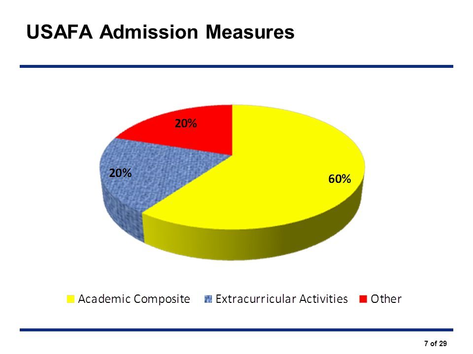 USAFA Admission Measures