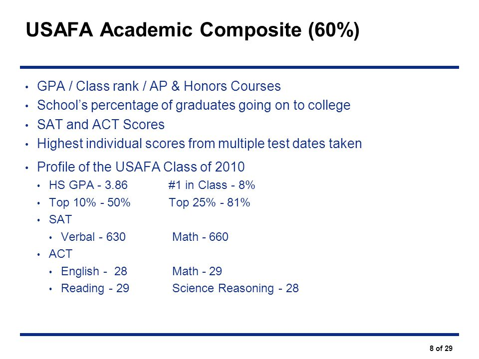 USAFA Academic Composite (60%)
