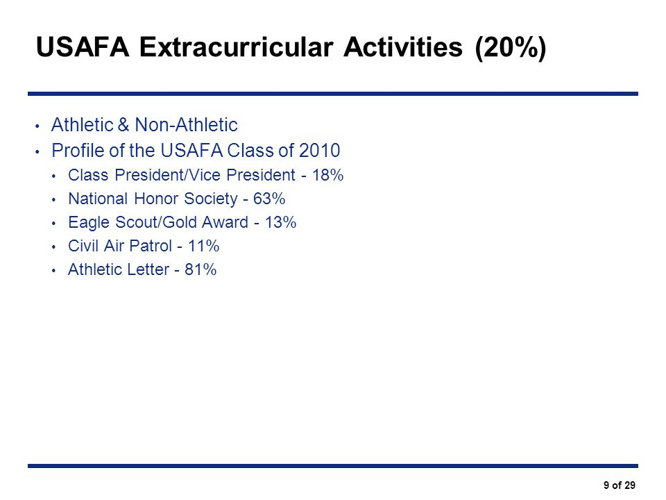USAFA Extracurricular Activities (20%)