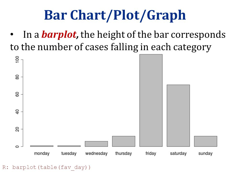 Bar Chart/Plot/Graph In a barplot, the height of the bar corresponds to the number of cases falling in each category.