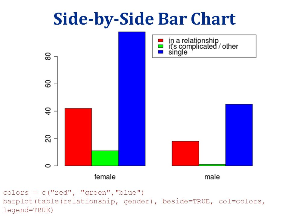 Side-by-Side Bar Chart