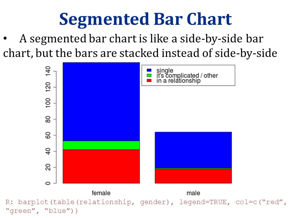Segmented Bar Chart A segmented bar chart is like a side-by-side bar chart, but the bars are stacked instead of side-by-side.