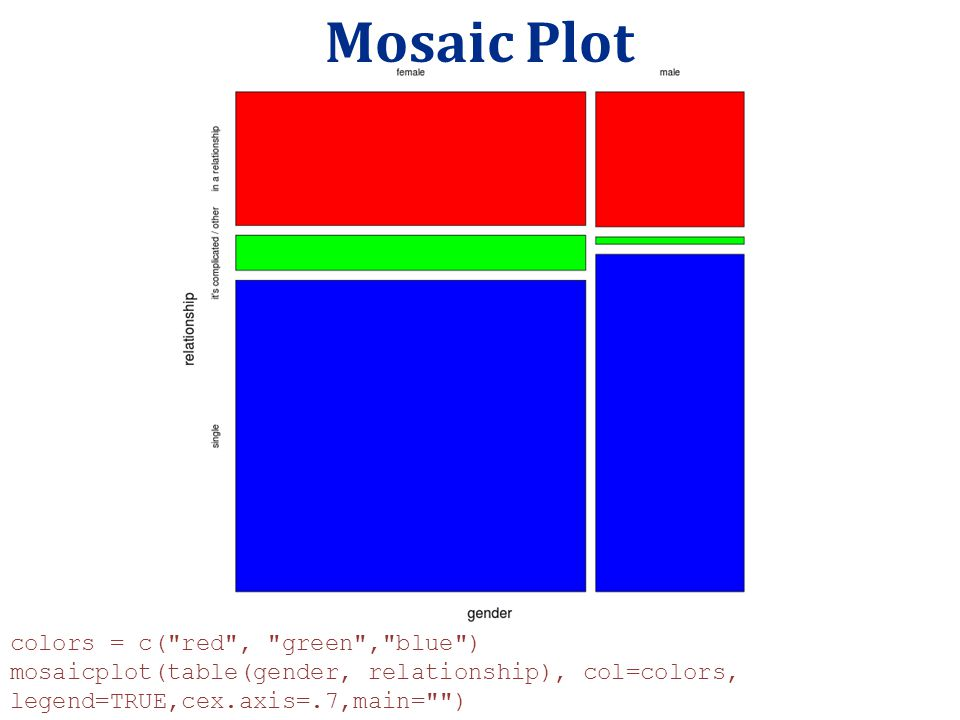 Mosaic Plot colors = c( red , green , blue )