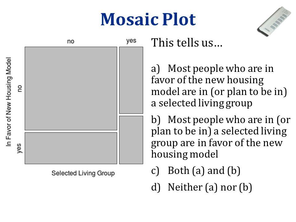 Mosaic Plot This tells us…