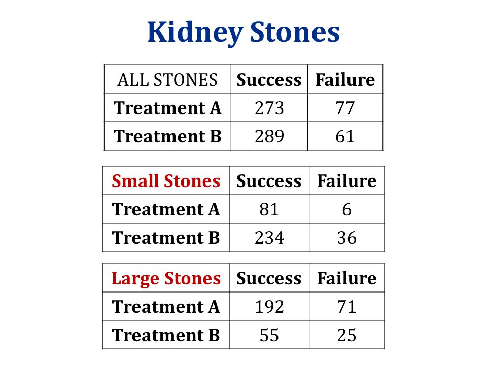 Kidney Stones ALL STONES Success Failure Treatment A 273 77
