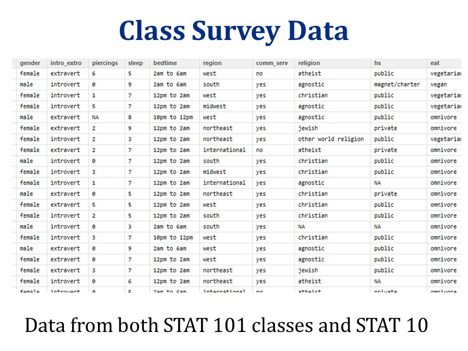 Class Survey Data Data from both STAT 101 classes and STAT 10