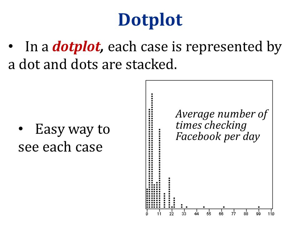 Dotplot In a dotplot, each case is represented by a dot and dots are stacked. Average number of times checking Facebook per day.