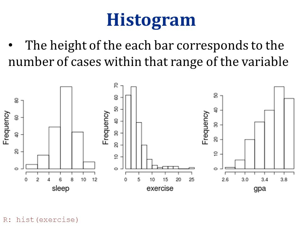 Histogram The height of the each bar corresponds to the number of cases within that range of the variable.