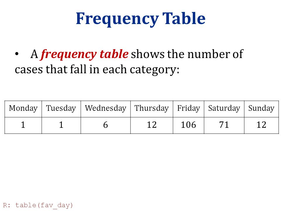 Frequency Table A frequency table shows the number of cases that fall in each category: Monday. Tuesday.