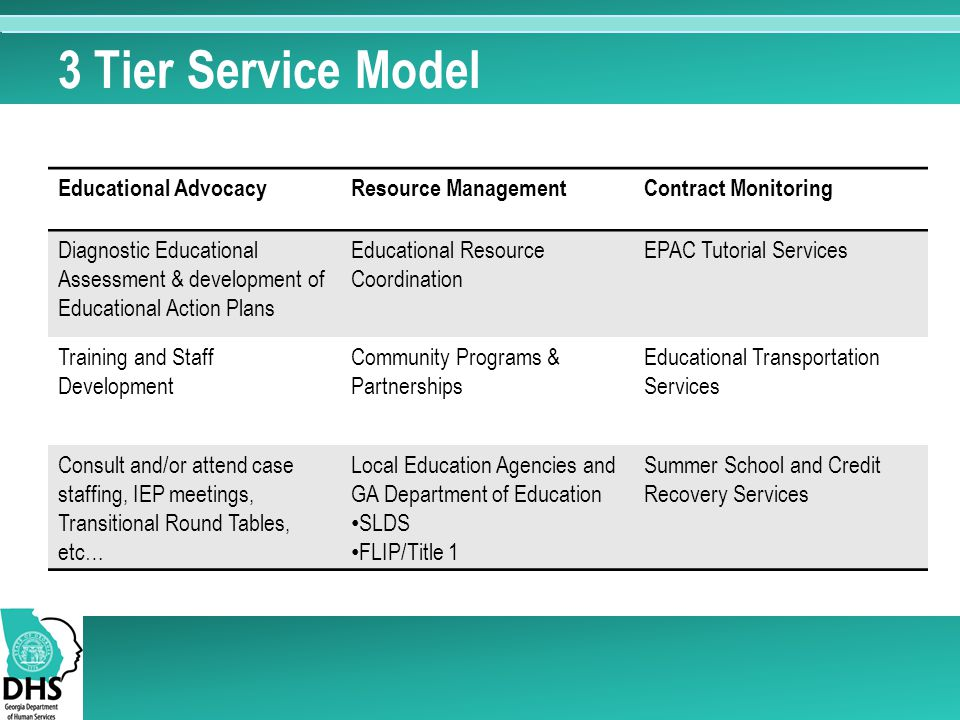 3 Tier Service Model Educational Advocacy Resource Management
