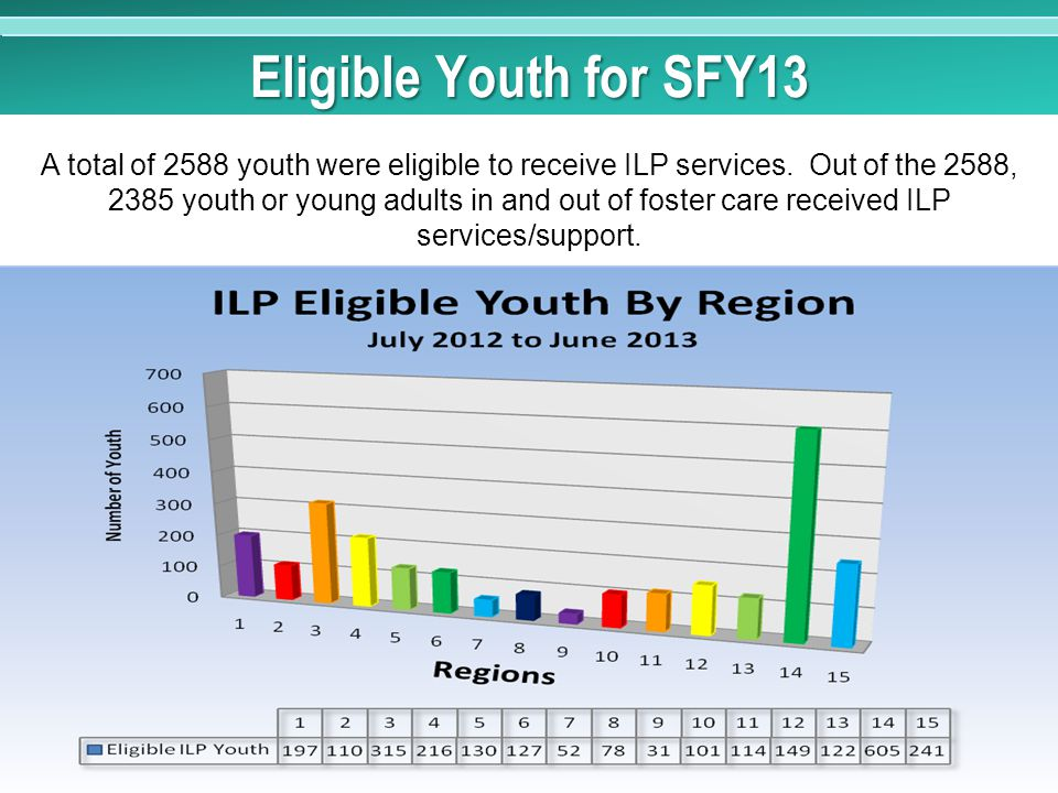 Eligible Youth for SFY13