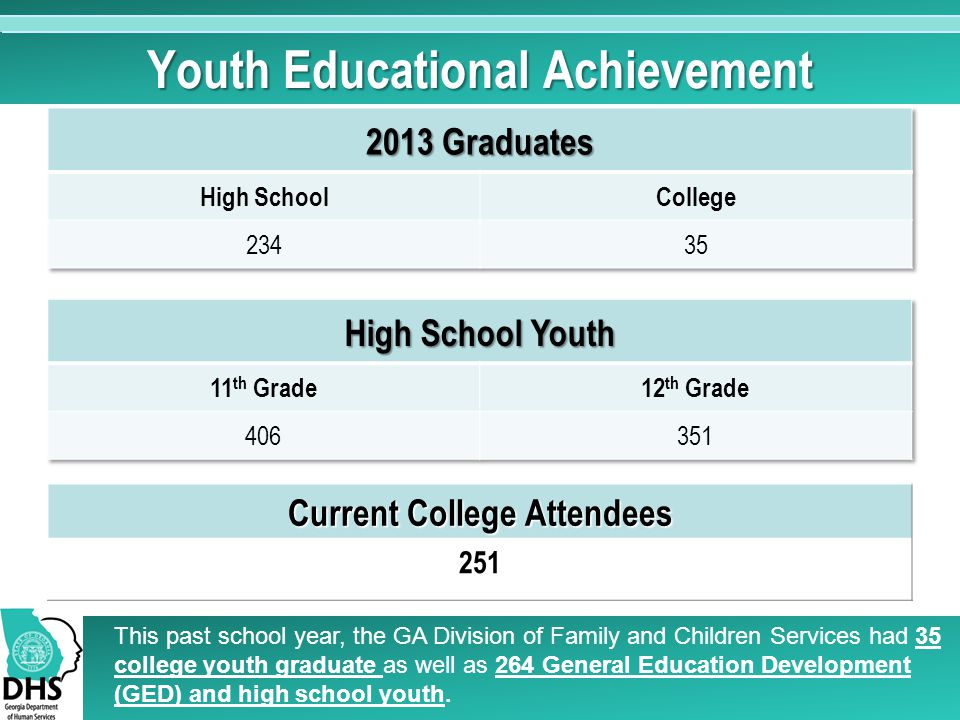 Youth Educational Achievement