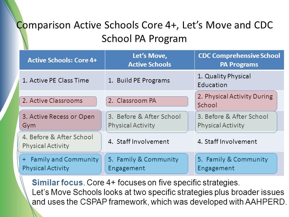 CDC Comprehensive School PA Programs