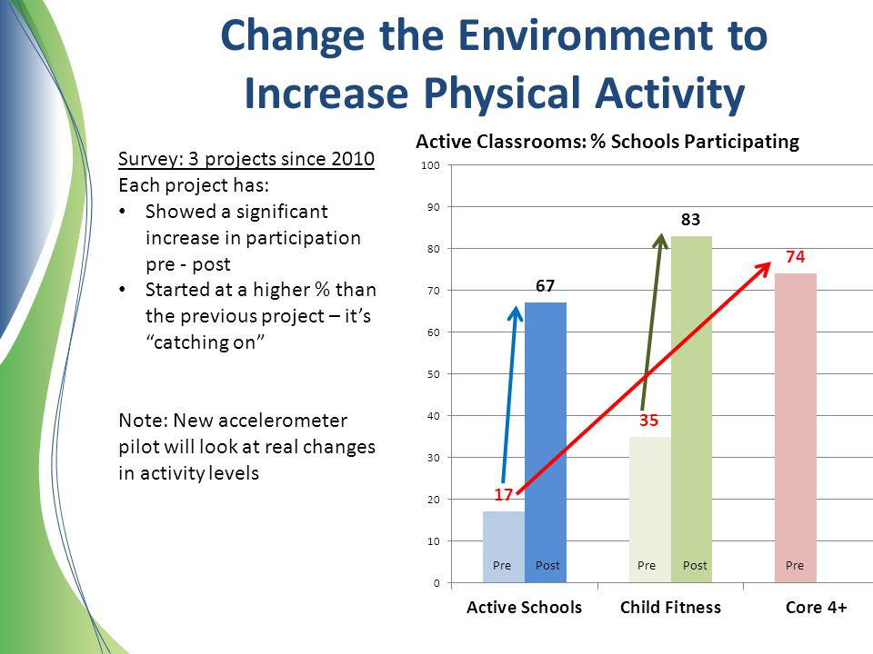 Change the Environment to Increase Physical Activity