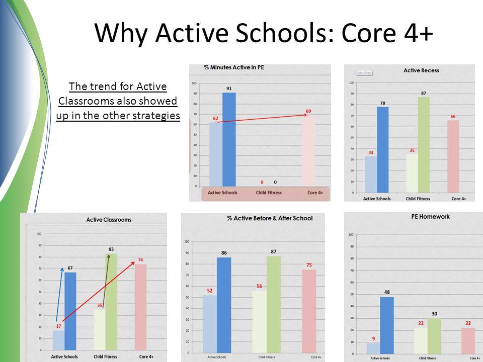 Why Active Schools: Core 4+