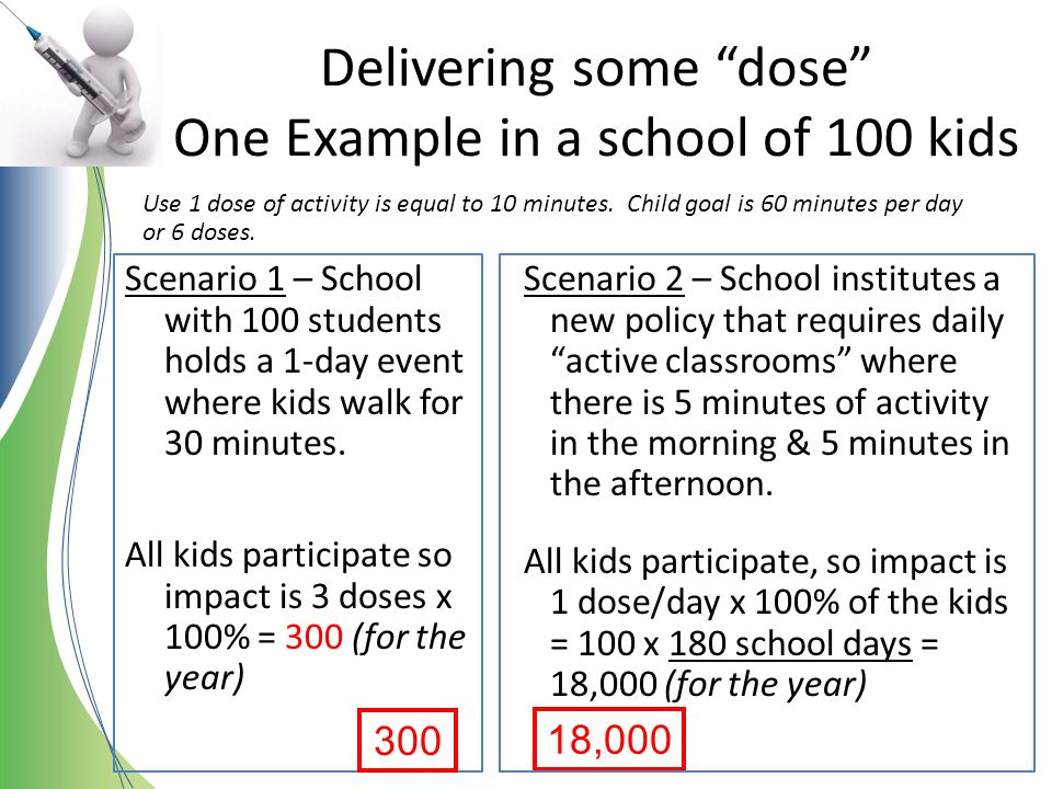 Delivering some dose One Example in a school of 100 kids