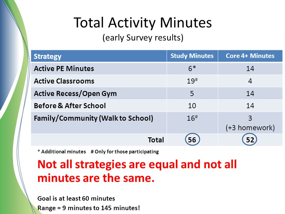 Total Activity Minutes (early Survey results)