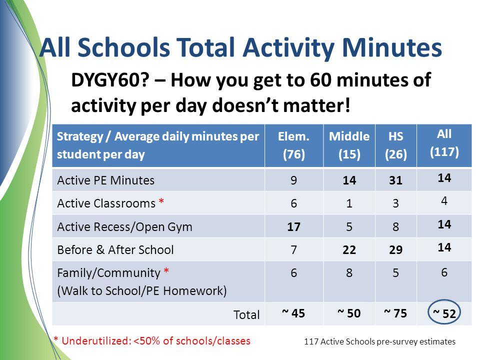 All Schools Total Activity Minutes