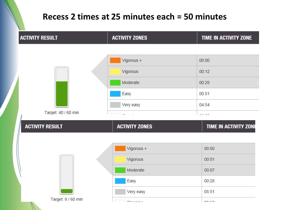 Recess 2 times at 25 minutes each = 50 minutes