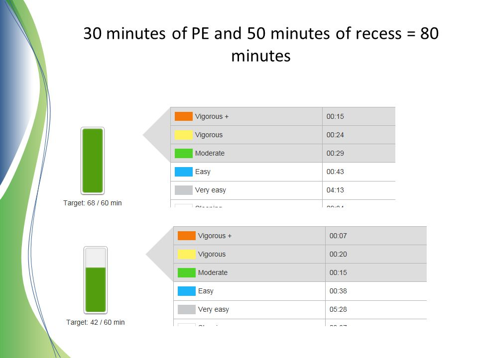 30 minutes of PE and 50 minutes of recess = 80 minutes
