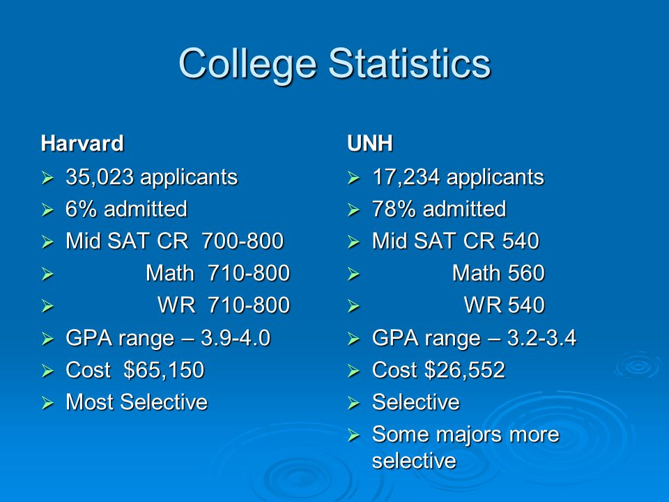 College Statistics Harvard UNH 35,023 applicants 6% admitted