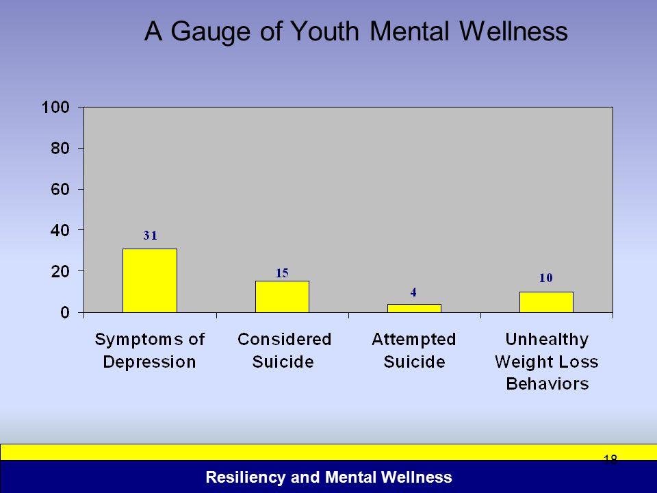 A Gauge of Youth Mental Wellness