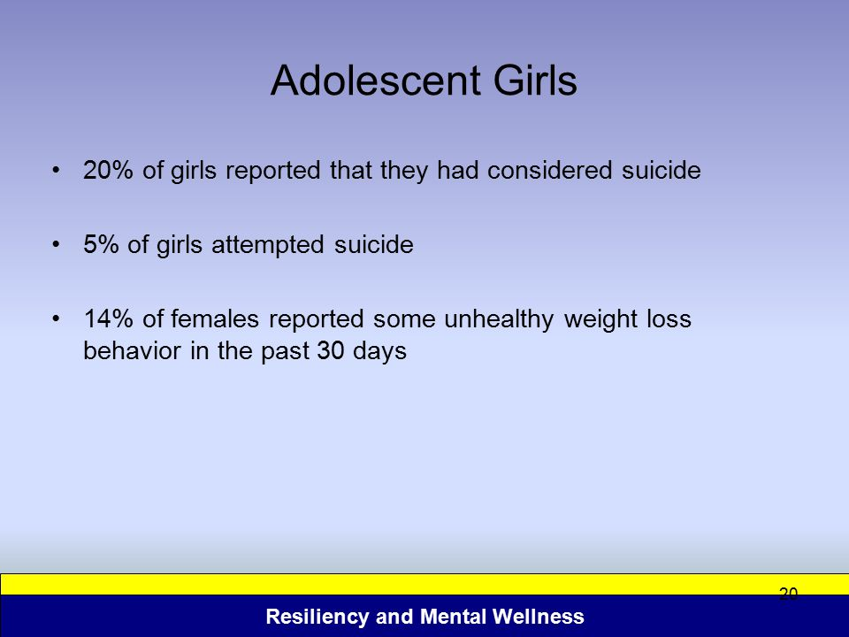 Adolescent Girls 20% of girls reported that they had considered suicide. 5% of girls attempted suicide.