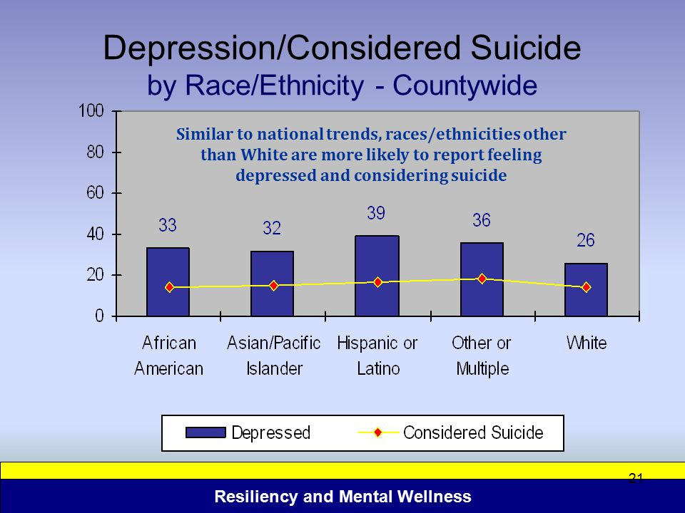 Depression/Considered Suicide by Race/Ethnicity - Countywide