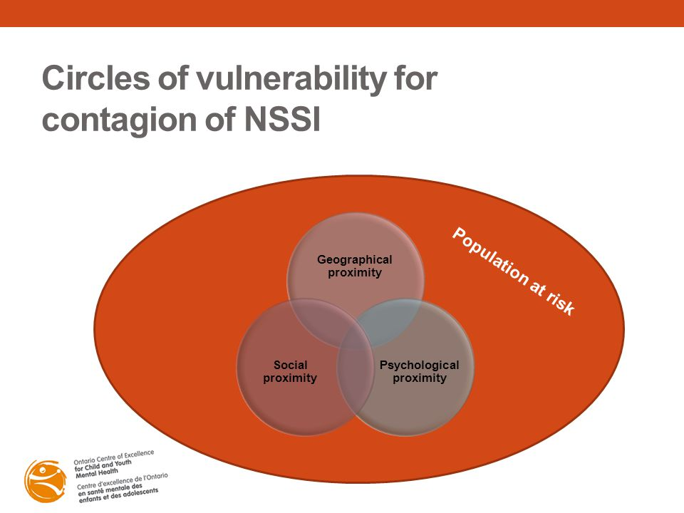 Circles of vulnerability for contagion of NSSI